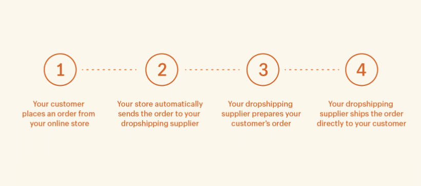 shopify for dropshipping